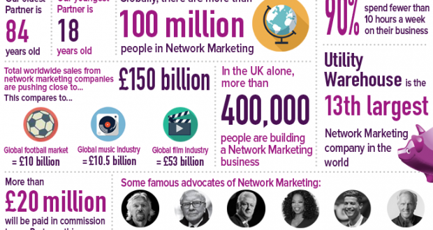 Utility Warehouse Network Marketing